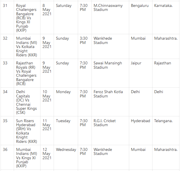 IPL 2021 Schedule IPL Time Table, Fixture, Points Table